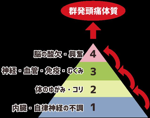群発頭痛の原因を順序立てて整理したピラミッド図