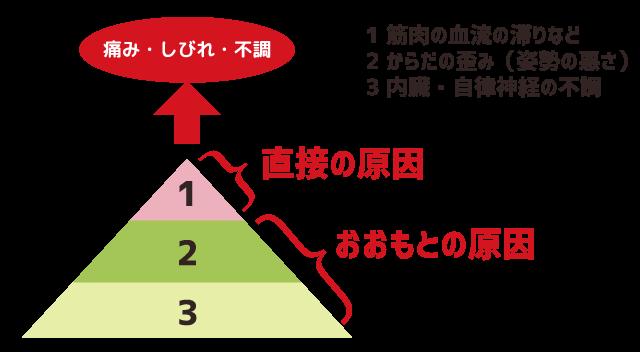 当院が考える肩こりの原因を3層構造であらわした図