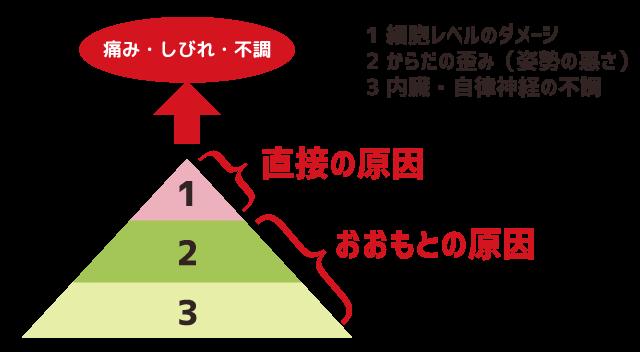 原因の3層構造