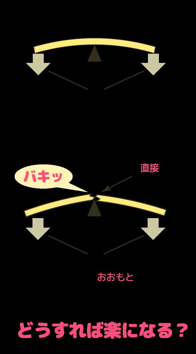 体のゆがみがおおもとの原因であることを説明する図