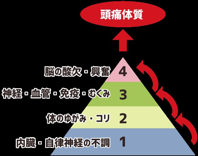 頭痛の原因を順序立てて整理したピラミッド図