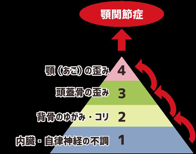 顎関節症の原因を順序立てて整理したピラミッド図